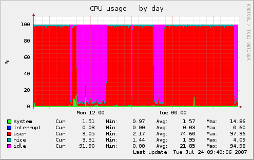 cpu usage gone weeeee